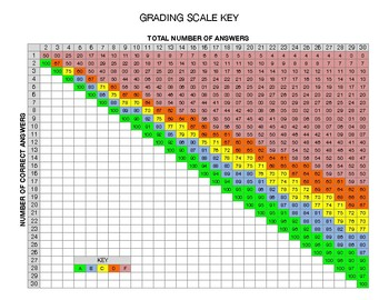 Grading Scale Key Spreadsheet PDF
