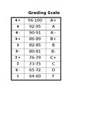 Grading Scale Rubric & Numeric