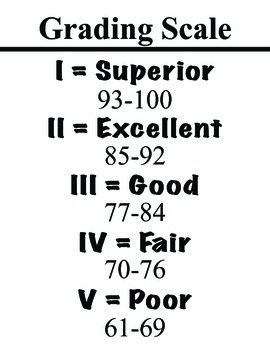 Grading Scale in Band and Strings