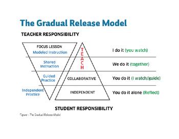 Gradual Release Chart (GRR)