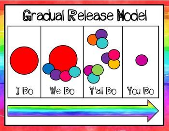 Gradual Release Model Posters