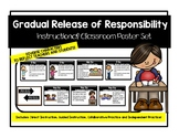 Gradual Release of Responsibility Instructional Poster Cli