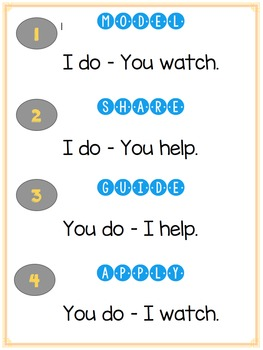 Gradual Release of Responsibility Signs
