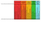 Graduate Teaching Compilation of Evidence - Checklist