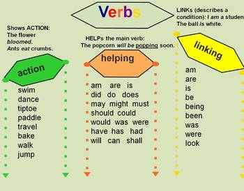 Grammar Anchor Chart Slides- SMART Notebook  Sample