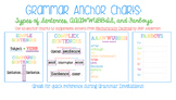 Grammar Anchor Charts: Sentence Types, FANBOYS, AAAWWUBBIS