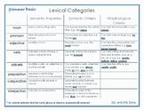 Grammar Basics - Lexical Categories Poster