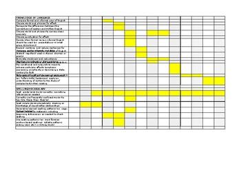 Grammar CCSS Scope & Sequence Simplified Template