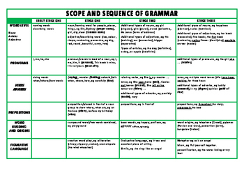 Grammar Checklist Prep TO Year 6