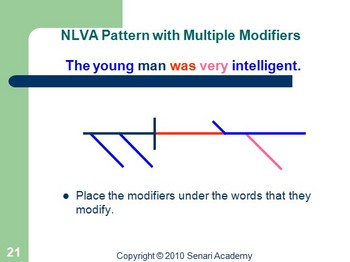 Grammar: Color Coding and Diagramming - Part 1