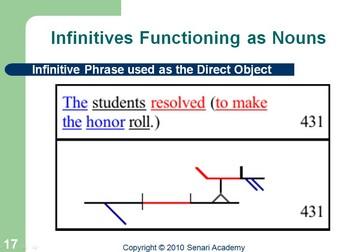 Grammar: Color Coding and Diagramming - Part 3