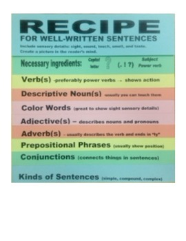Grammar Flip Book - Recipe for a Well-Written Sentence