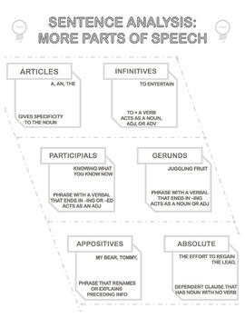 Grammar One Pager: Parts of Speech and Phrases
