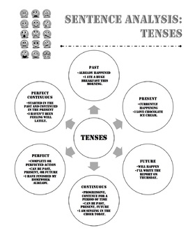 Grammar One-Pager: Tenses