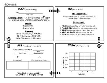 Grammar PDSA (Plan Do Study Act)