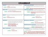 Grammar - Parts & Types of Sentences
