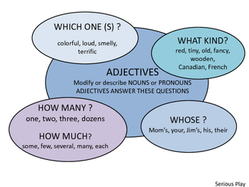 Grammar Parts of Speech: Adjective Game and Worksheets