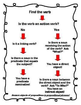 Grammar Parts of Speech Posters--Nouns and Pronouns
