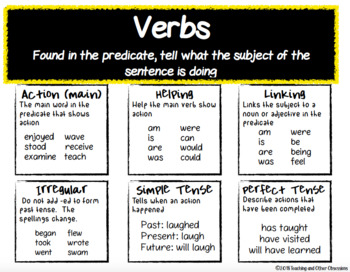 Grammar Posters and Anchor Charts for Intermediate and Secondary Grades