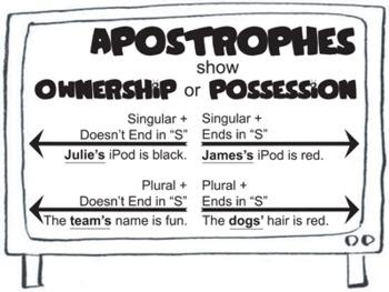 Grammar & Spelling Rules - Apostrophes & Possessives