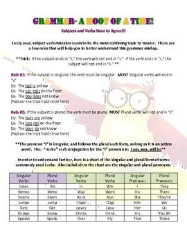 Grammar- Subject Verb Agreement