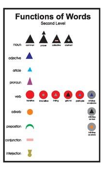 Grammar Symbol Level Two Poster