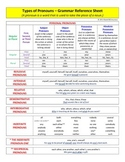 Grammar - Types of Pronouns - Reference Sheet