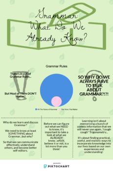 Grammar - Understanding What We Know