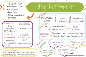 Grammar Walls (Verb Tenses) for Language Development