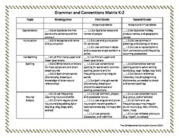K-2 Writing Rubric for Grammar and Conventions Linked to Common Core Standards