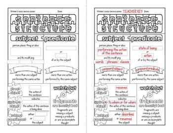 Grammar doodle notes: Sentence structure
