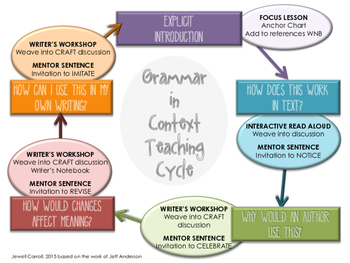 Grammar in Context Teaching Cycle