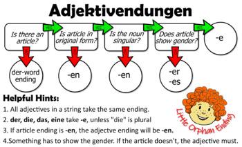 Grammatikposter: Adjektivendungen