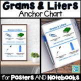 Metric Volume and Mass - Kilograms, Grams, Liters, & Milliliters Anchor Chart