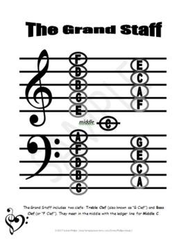 Grand Staff Chart