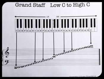 Freebie Grand Staff Low C to High C