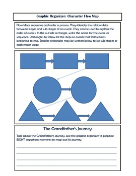 Grandfather's Journey Allen Say Common Core Reading Comprehension Unit Study