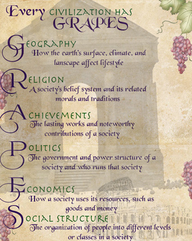 Grapes Poster- G.R.A.P.E.S Social Studies
