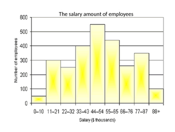 Graph Analysis Activity