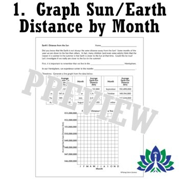 Space Graph Earth-Sun Distance Activity - Bust a SEASONS Misconception Worksheet