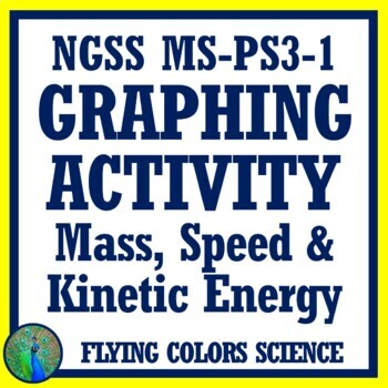 Graph How Speed and Mass Affect Kinetic Energy (MS-PS3-1)