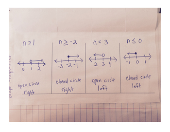 Graph Inequalities Foldable
