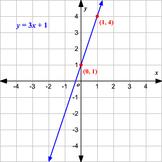 Graph Linear Equations Test (20 Q)