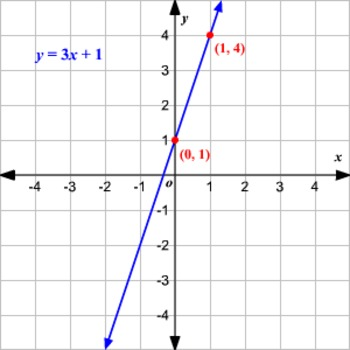 Graph Linear Equations Test (20 Q)