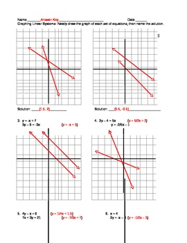 Graph Systems of Linear Equations practice
