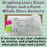 Graph a Line Given Slope and a Point Class Activity