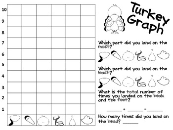 Graph a Turkey for Thanksgiving