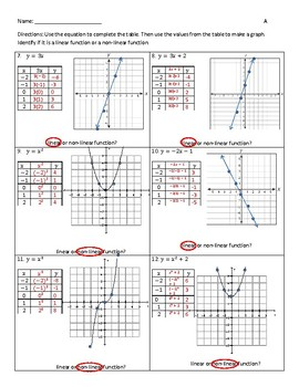 Graph and Identify Linear and Nonlinear Functions