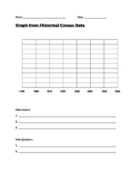 Graph of Historic Slave Population