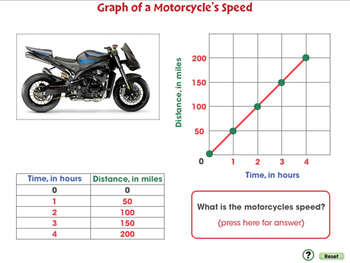 Motion: Graph of a Motorcycle's Speed - PC Gr. 5-8